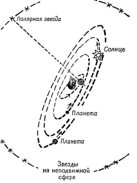 Схема орбит. Земля вращается