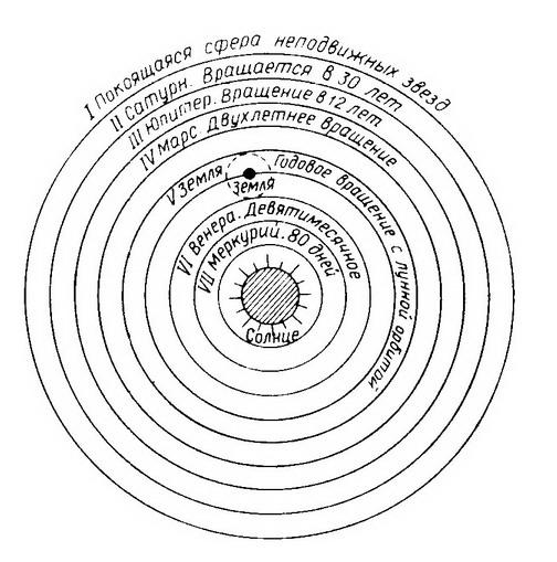 Солнечная система и сфера звезд над ней по копернику (1543 год)