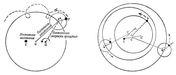 движение Солнца, Луны и